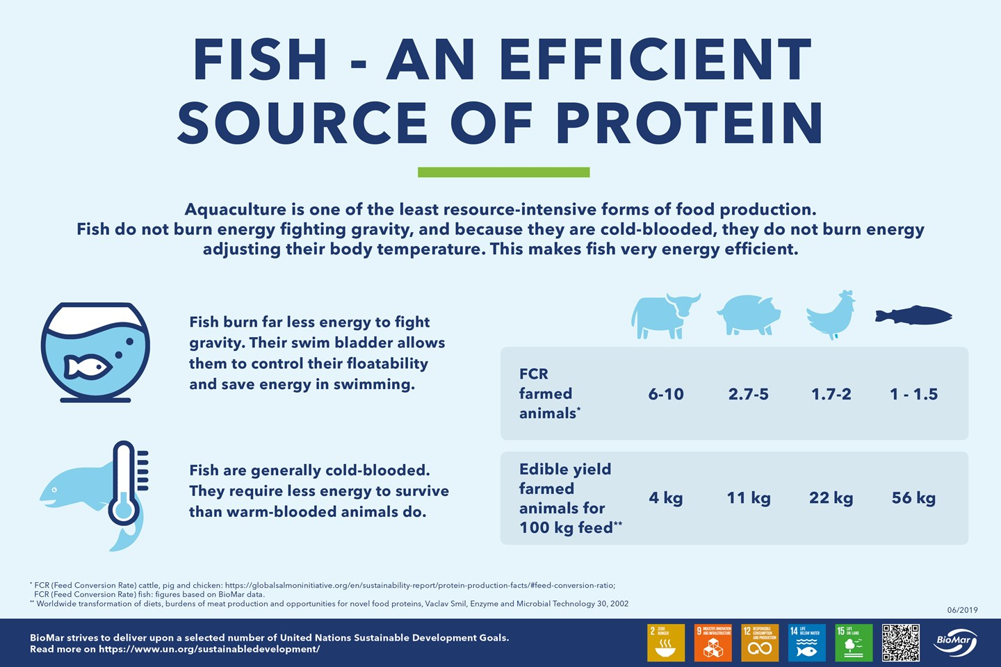 Aquaculture is one of the least resource-intensive forms of food production. Fish do not burn energy fighting gravity, and because they are cold-blooded, they do not burn energy adjusting their body temperature. This makes fish very energy efficient.